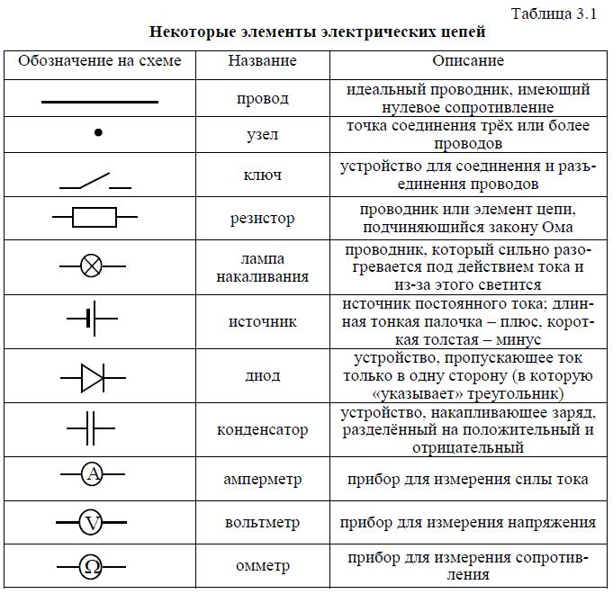 месту картинка электрические схемы обозначения квартиры оборудованы